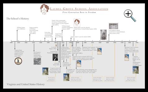 school history timeline